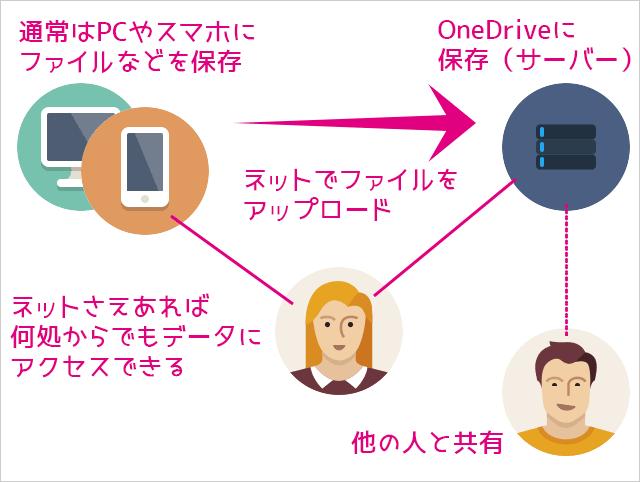 マイクロソフト ワン ドライブ と は