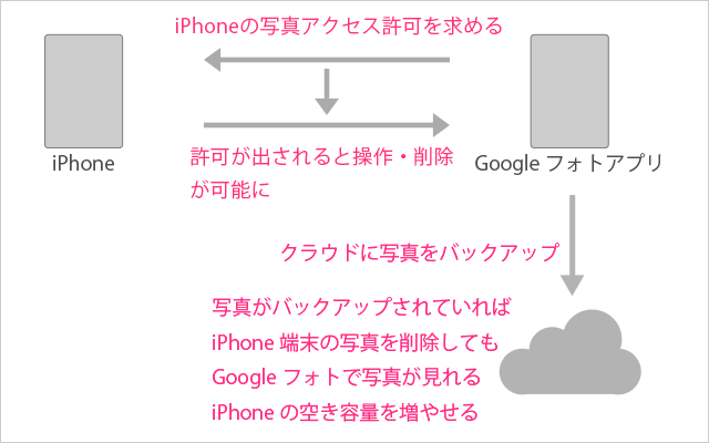 Googleフォトの仕組み
